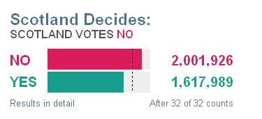 Scotland decides No-Yes figures Source BBC Scotland