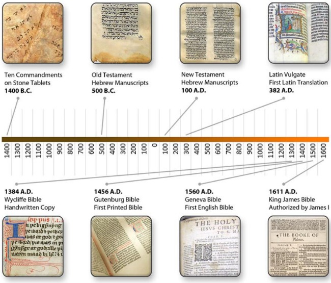 Bible Translation Timeline