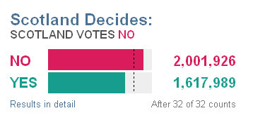 Scotland decides No-Yes figures Source BBC Scotland
